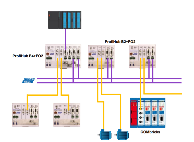 PROCENTEC ProfiHub B2FO2+ connection example 3