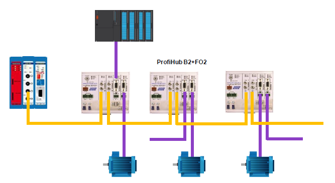 PROCENTEC ProfiHub B2FO2+ connection example 2