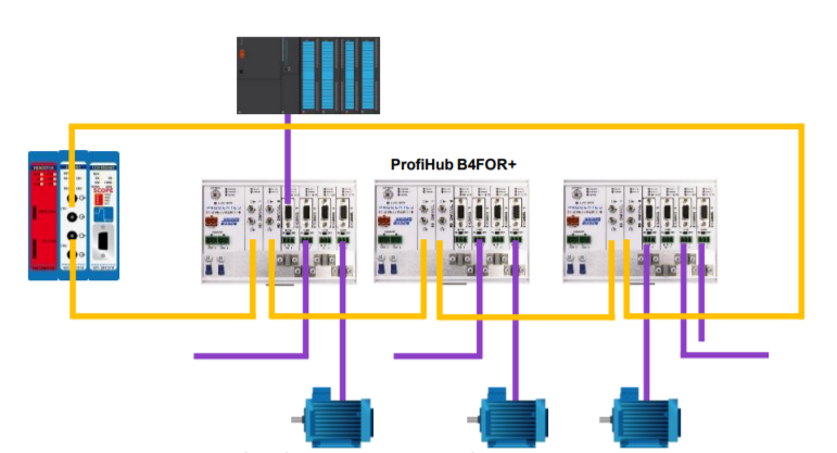 PROCENTEC ProfiHub B2FOR2+ connection example 2
