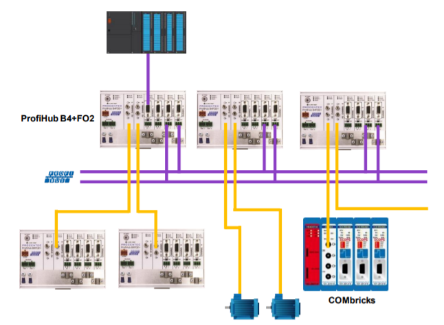 PROCENTEC ProfiHub B2FOR2+ connection example 3