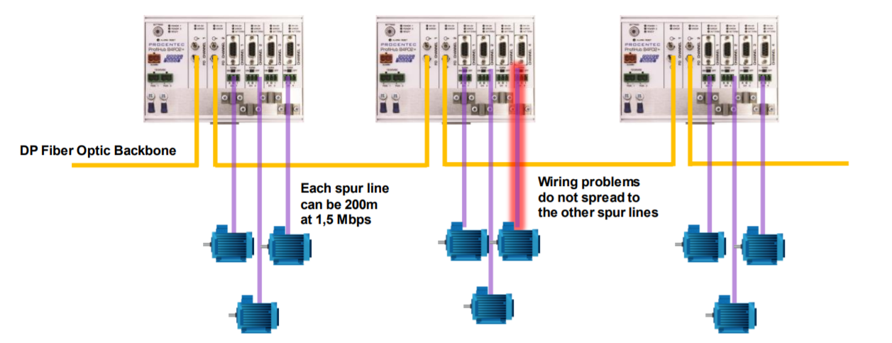 PROCENTEC ProfiHub B4FO2+ connection example 1