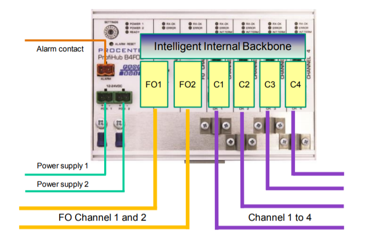 PROCENTEC ProfiHub B4FO2+ connection example 4
