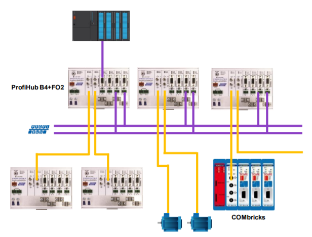 PROCENTEC ProfiHub B4FO2+ connection example 3