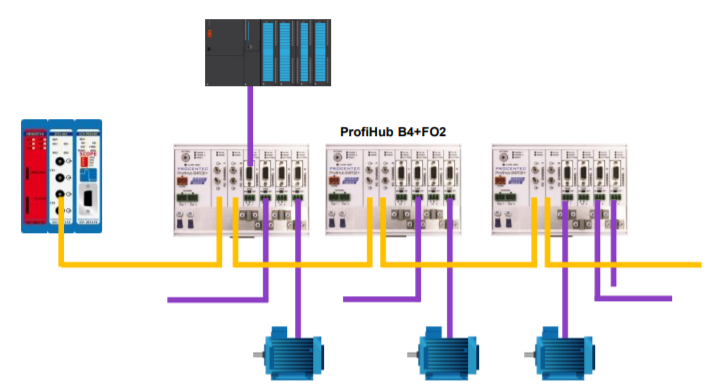 PROCENTEC ProfiHub B4FO2+ connection example 2