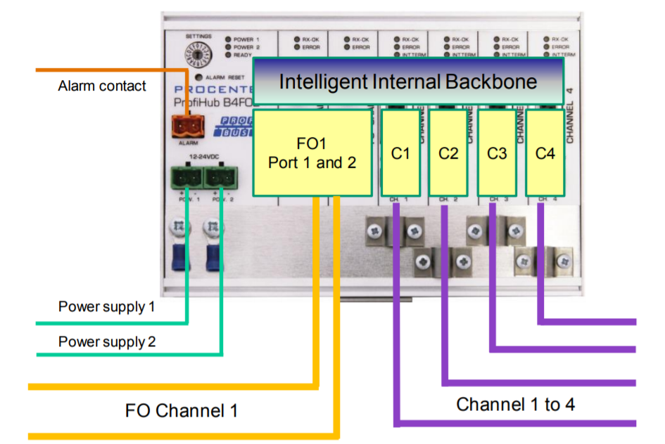 PROCENTEC ProfiHub B4FOR+ connection example 1
