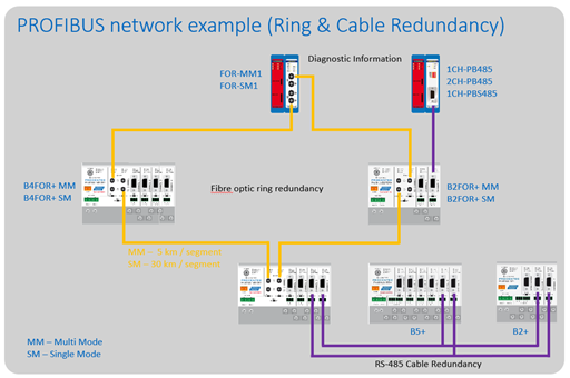 PROCENTEC ProfiHub B2FOR2+ connection example 4