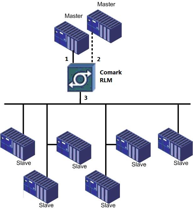 Подключение одинарной шины PROFIBUS к двум Master-устройствам для обеспечения резервного управления процессом