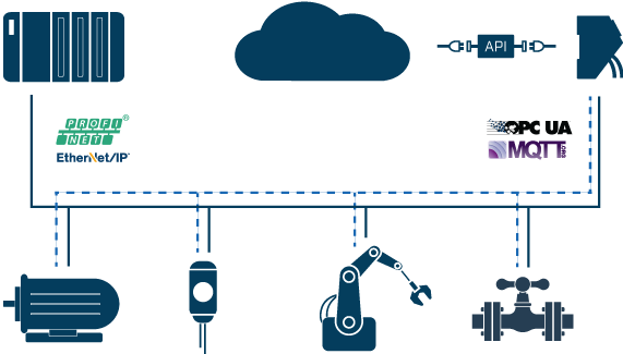 Взаимодействие с IT-системами через OPC UA или MQTT при помощи Anybus CompactCom